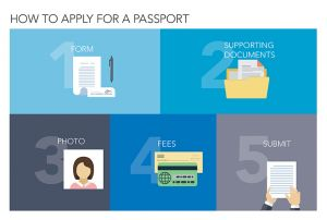 The Complete Online Application Process For A New Passport